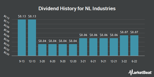 Dividend Payments by Quarter for NL Industries (NYSE:NL)