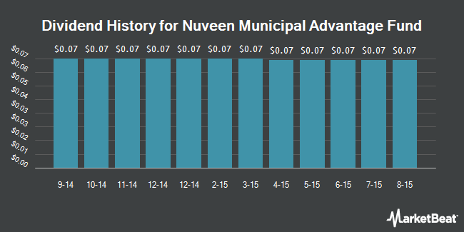 Dividend Payments by Quarter for Nuveen Municipal Advantage Fund (NYSE:NMA)