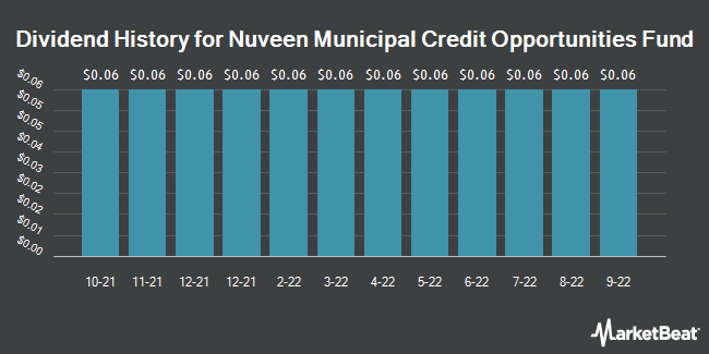 Dividend History for Nuveen Municipal Credit Opportunities Fund (NYSE:NMCO)