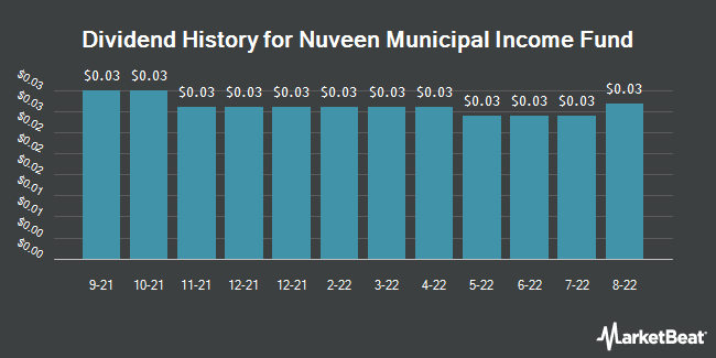 Dividend History for Nuveen Municipal Income Fund (NYSE:NMI)