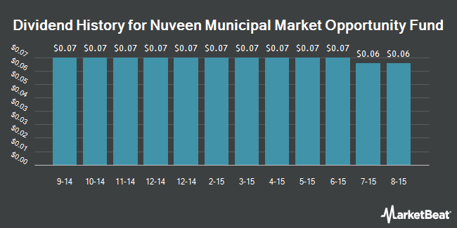 Dividend Payments by Quarter for Nuveen Municipal Market Opp Fund (NYSE:NMO)