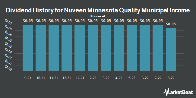 Dividend History for NUVEEN MN QLTY/SHS (NYSE:NMS)