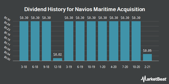 Dividend Payments by Quarter for Navios Maritime Acquisition Corporation (NYSE:NNA)