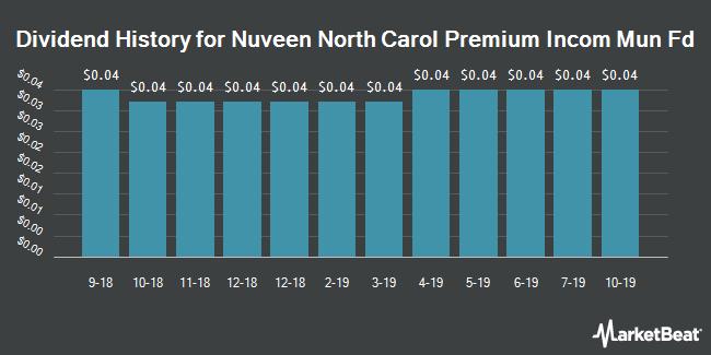 Dividend History for Nuveen North Carol Premium Incom Mun Fd (NYSE:NNC)