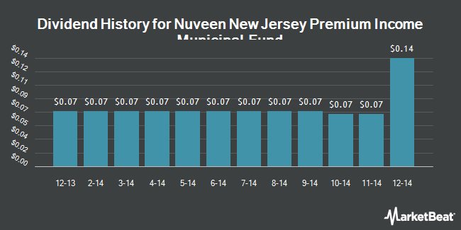 Dividend Payments by Quarter for Nuveen New Jersey Premium Income Mun Fd (NYSE:NNJ)