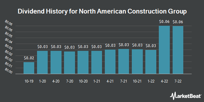 Dividend Payments by Quarter for North American Energy Partners (NYSE:NOA)