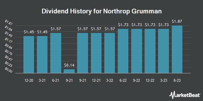 Dividend History for Northrop Grumman (NYSE:NOC)