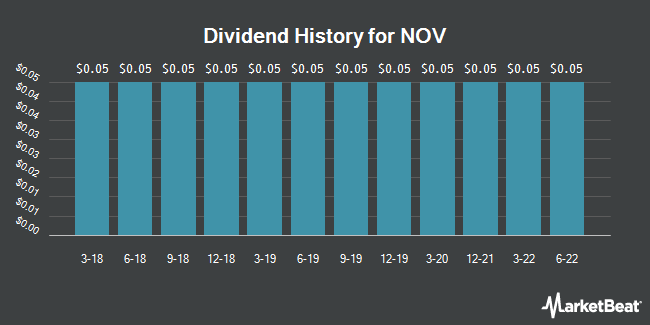 Dividend Payments by Quarter for National Oilwell Varco (NYSE:NOV)
