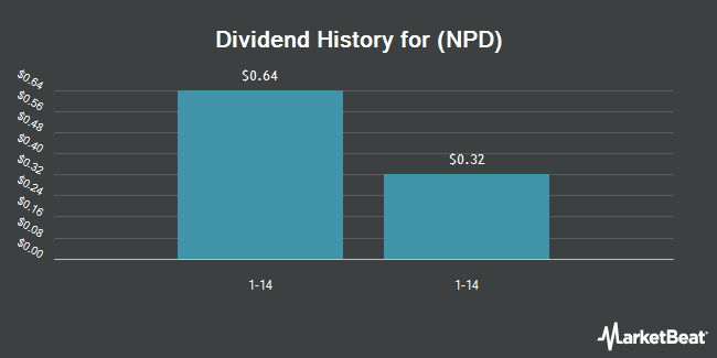 Dividend Payments by Quarter for China Nepstar Chain Drugstore (NYSE:NPD)