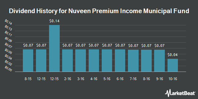 Dividend Payments by Quarter for Nuveen Premium Income Municipal Fund (NYSE:NPI)
