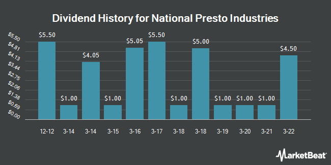 Dividend Payments by Quarter for National Presto Industries (NYSE:NPK)