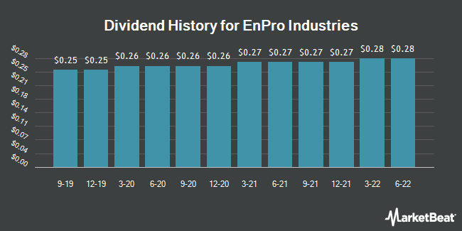 Dividend History for EnPro Industries (NYSE:NPO)