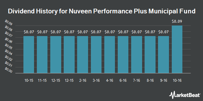 Dividend Payments by Quarter for Nuveen Performance Plus Municipal Fund (NYSE:NPP)