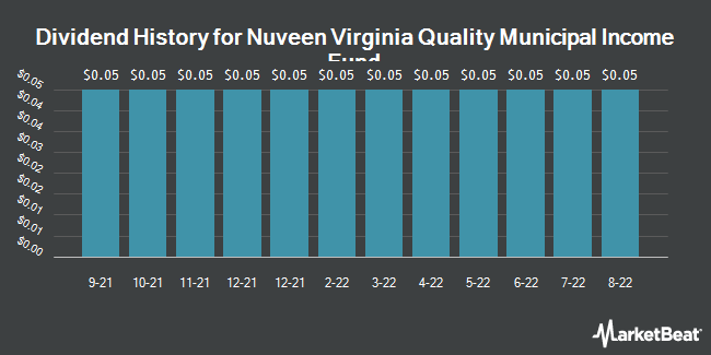 Dividend History for Nuveen Va Premium Income Municipal Fund (NYSE:NPV)