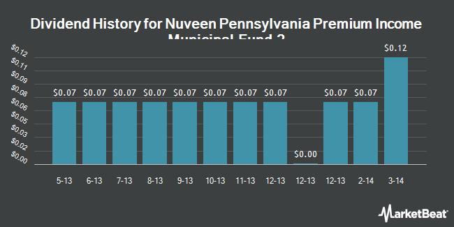 Dividend Payments by Quarter for Nuveen Pennsylvania Premium Income Munic (NYSE:NPY)