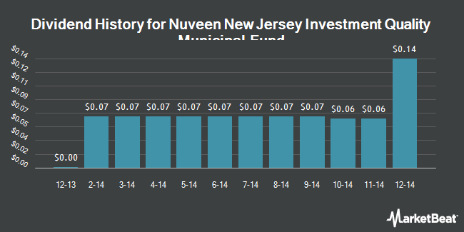 Dividend Payments by Quarter for Nuveen NJ Invmt Quality Municipal Fund. (NYSE:NQJ)