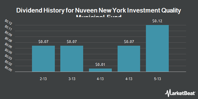 Dividend Payments by Quarter for Nuveen New York Invst. Qlty. Mun. Fund (NYSE:NQN)