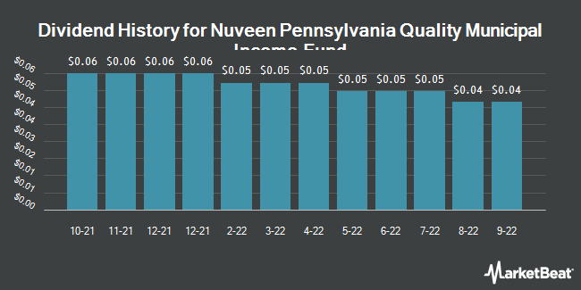 Dividend History for Nuveen Pennsylvania Quality Municipal Income Fund (NYSE:NQP)