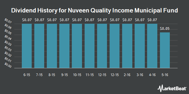 Dividend Payments by Quarter for Nuveen Qualityome Municipal Fund (NYSE:NQU)