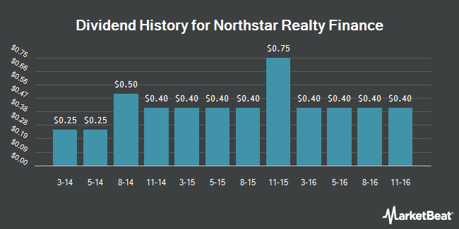 Dividend Payments by Quarter for NRF Holdco (NYSE:NRF)