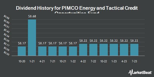 Dividend History for Pimco Enrg Tctcl Crt Oppo Cf (NYSE:NRGX)