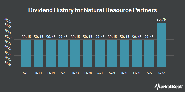 Dividend Payments by Quarter for Natural Resource Partners LP (NYSE:NRP)