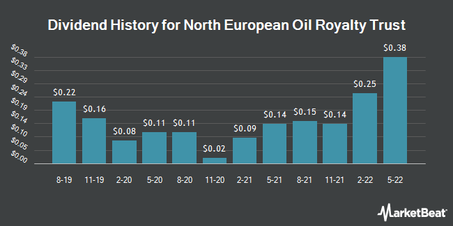 Dividend Payments by Quarter for North European Oil Royality Trust (NYSE:NRT)