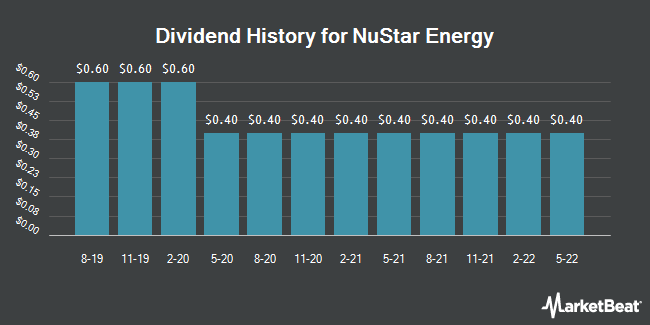 Dividend Payments by Quarter for NuStar Energy L.P. (NYSE:NS)