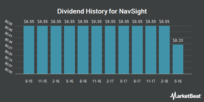 Dividend Payments by Quarter for Nustar GP Holdings, LLC (NYSE:NSH)