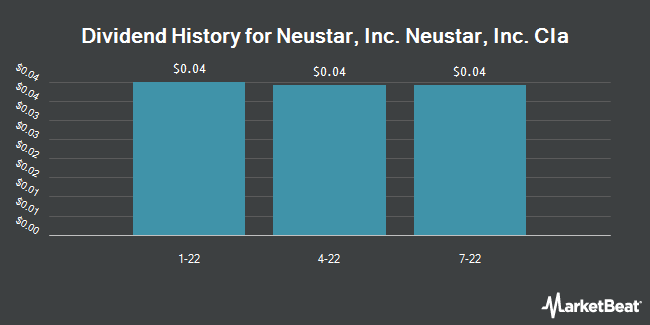 Dividend Payments by Quarter for Neustar (NYSE:NSR)