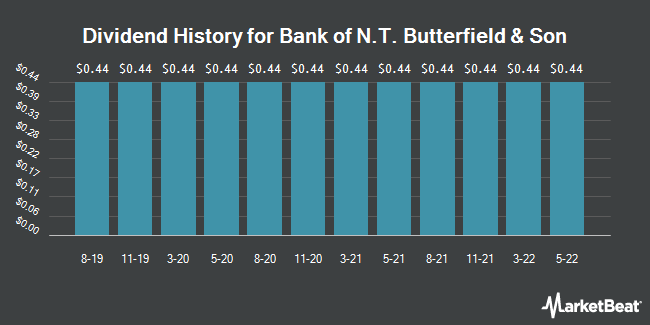 Dividend History for Bank of N.T. Butterfield & Son (NYSE:NTB)