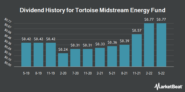 Dividend History for Tortoise Midstream Energy Fund (NYSE:NTG)