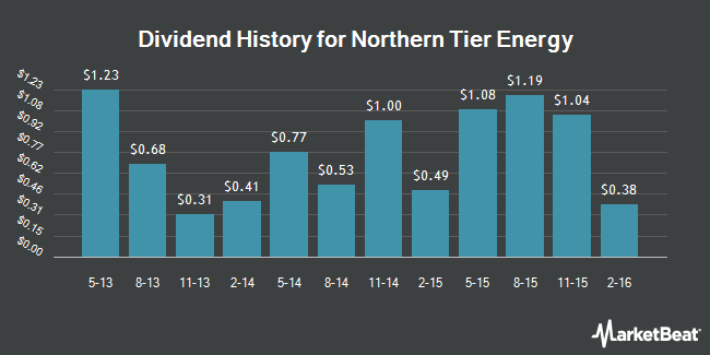 Dividend Payments by Quarter for Northern Tier Energy LP (NYSE:NTI)