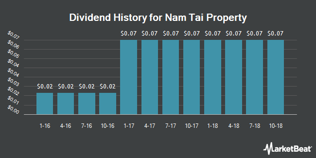 Dividend Payments by Quarter for Nam Tai Property (NYSE:NTP)