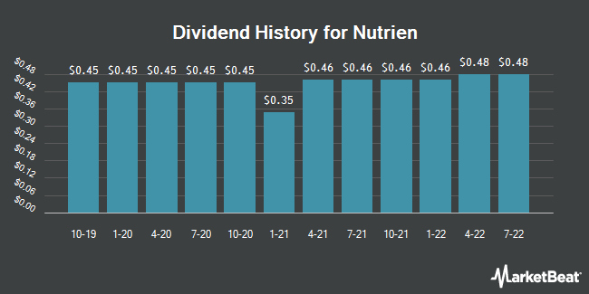 Insider Trades by Quarter for Nutrien (NYSE:NTR)