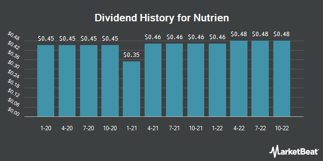 Dividend History for Nutrien (NYSE:NTR)