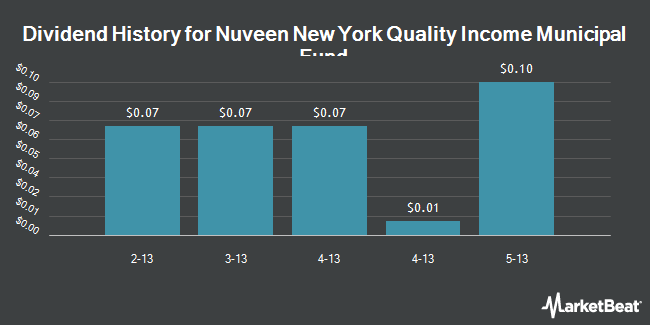 Dividend Payments by Quarter for Nuveen New York Qty Inc Munpl Fnd (NYSE:NUN)