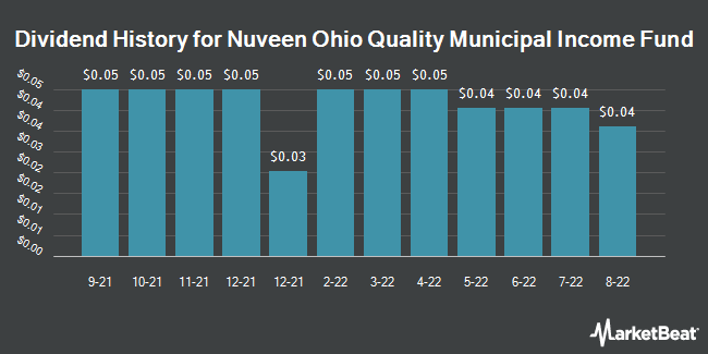 Dividend History for Nuveen Ohio Quality Income Muncpl Fund (NYSE:NUO)