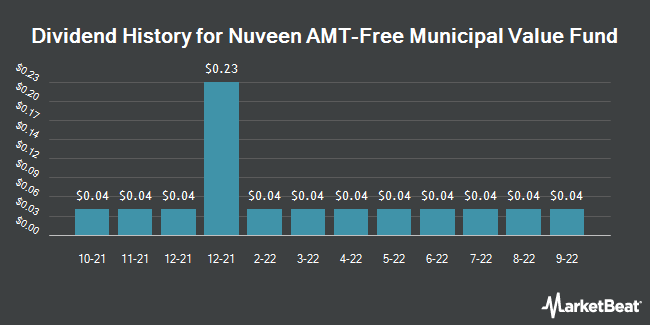 Dividend History for Nuveen Amt-Free Municipal Value Fund (NYSE:NUW)