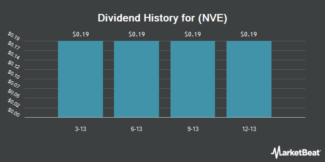 Dividend Payments by Quarter for NV Energy (NYSE:NVE)