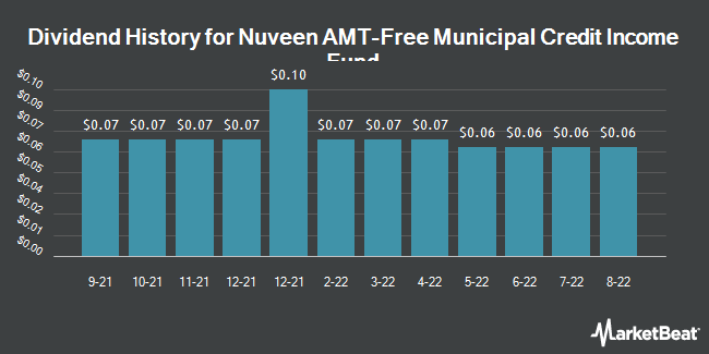 Dividend Payments by Quarter for Nuveen AMT-Free Municipal Credit Income Fund (NYSE:NVG)