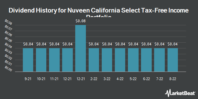Dividend History for Nuveen California Select Tax-Free Income Portfolio (NYSE:NXC)