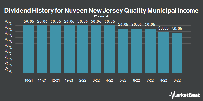 Dividend Payments by Quarter for Nuveen New Jersey Dividend Advantg Mncpl (NYSE:NXJ)