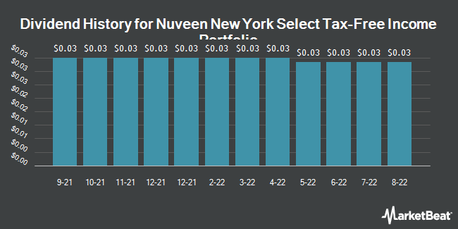 Dividend History for Nuveen NY Select Tax-Free Income Portfol (NYSE:NXN)