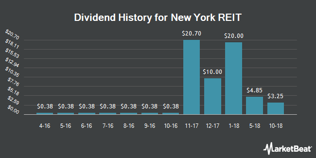 Dividend Payments by Quarter for New York REIT (NYSE:NYRT)