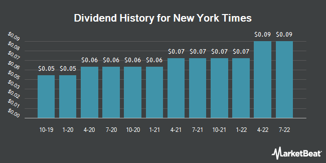 Dividend Payments by Quarter for New York Times Co (NYSE:NYT)