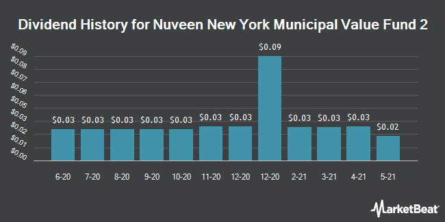Dividend History for Nuveen New York Municipal Value Fund 2 (NYSE:NYV)