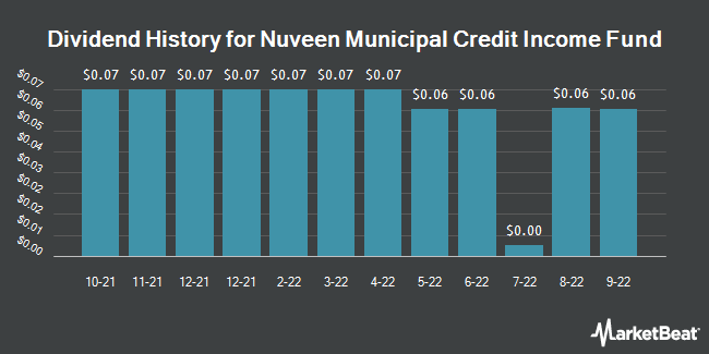 Dividend Payments by Quarter for Nuveen Enhanced Municipal Crdt Opptys Fd (NYSE:NZF)
