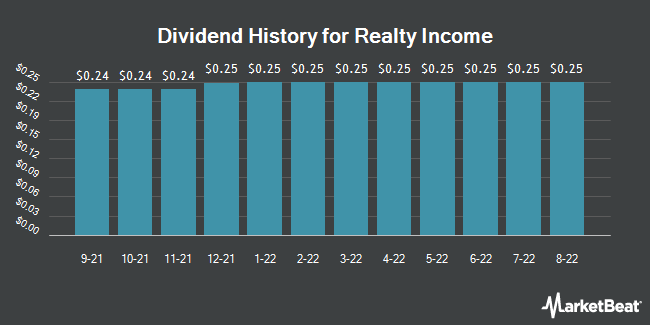 Dividend Payments by Quarter for Realty Income Corporation (NYSE:O)
