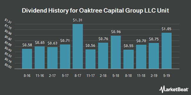 Dividend Payments by Quarter for Oaktree Capital Group, LLC (NYSE:OAK)